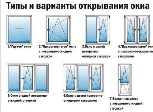 окна на проветривание